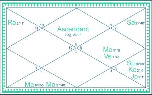 sp-chart